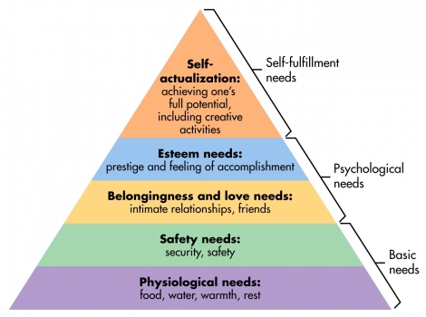 abraham-maslows-hierarchy-of-needs1.preview